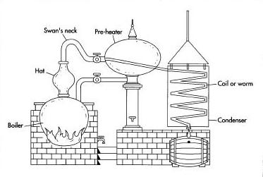 short path distillery distiller\u0027s notebook charentais stillscharentais still diagram